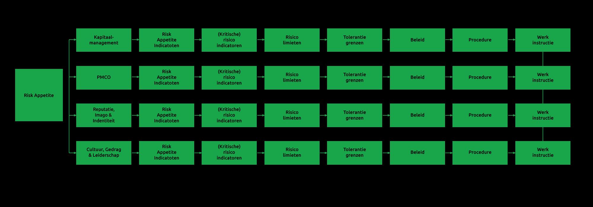 Avrotros-RAVC-model