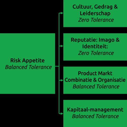 Avrotros-Risk-Appetite